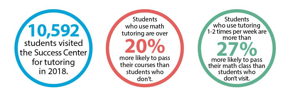 Success Center Data: 1. 10,592 students visited the Success Center in 2018 2. Students who use math tutoring are over 20% more likely to pass their courses than students who don't. 3. Students who use tutoring 1-2 times per week are more than 27% more likely to pass their math class than students who don't visit.