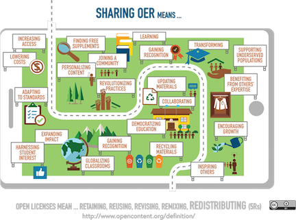Sharing OER means...increasing access, lowering costs, etc.