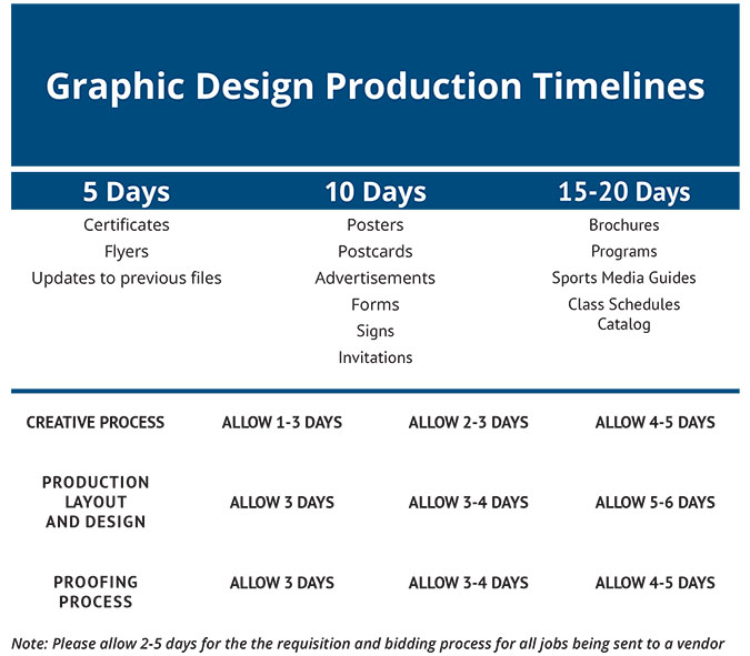 Graphic Design Production Timelines Chart