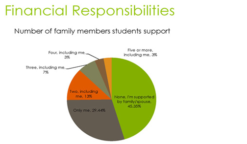 Financial Responsibilities - Number of family members students support